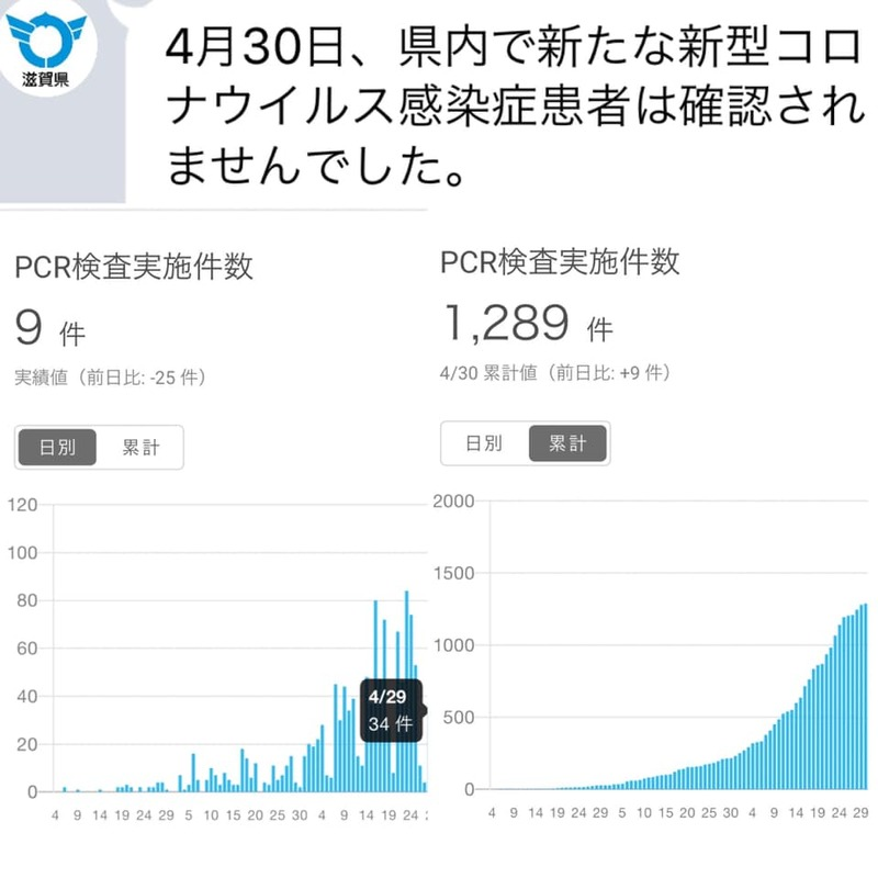 滋賀 県 感染 者 数