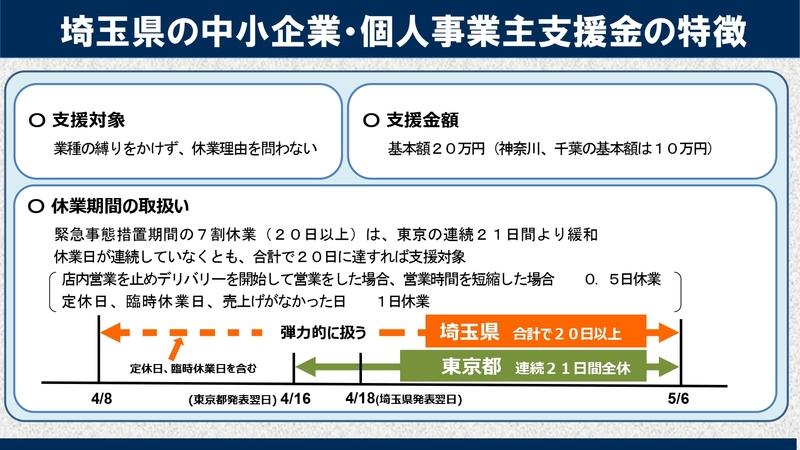 埼玉 県 協力 金 埼玉県感染防止対策協力金(第1期から第8期)の概要について
