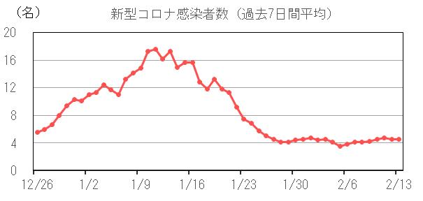 一宮 市 コロナ 感染 者 数 市町村別の感染者数(一覧表) 千葉日報オンライン