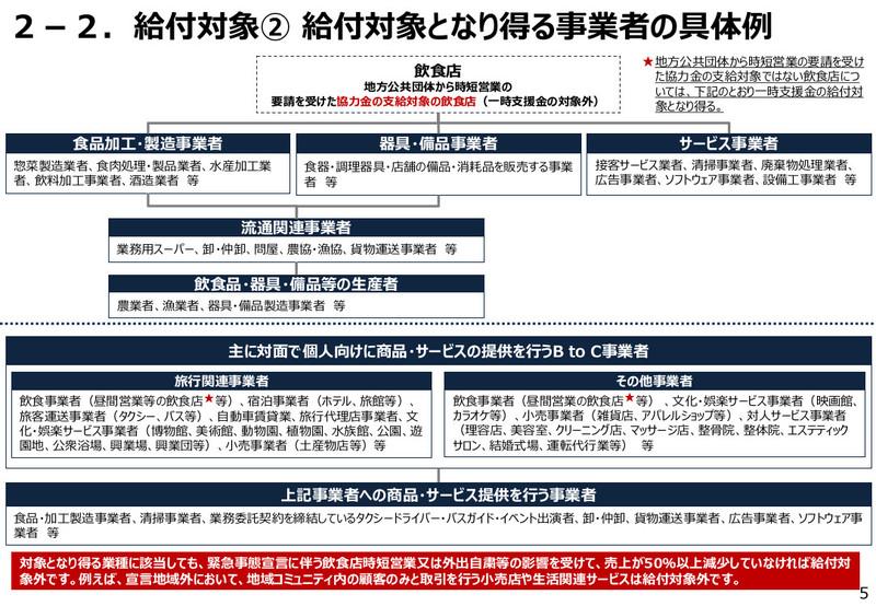 一時 主 金 事業 個人 一時支援金の対象業種 修正(4/19)