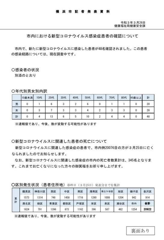 横浜 市 感染 者 数